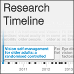 Vision and Falls Research Timeline